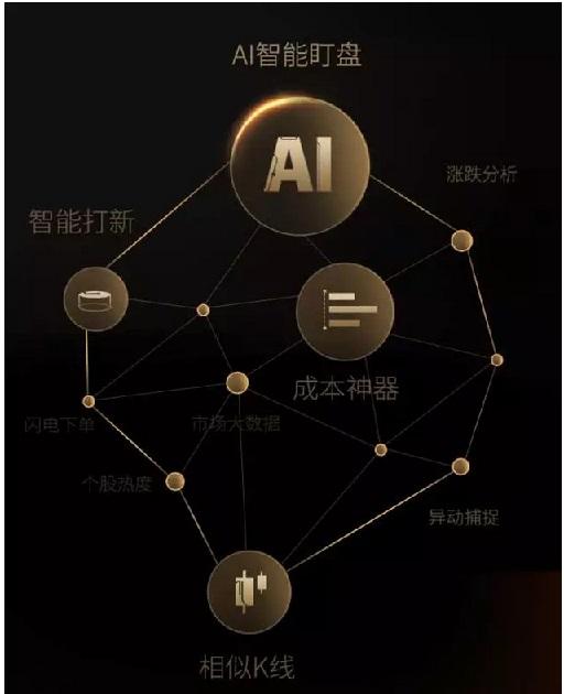 未来券商人工智能六大应用趋势