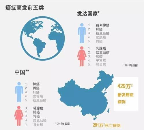 《2018年全球癌症统计数据》:中国癌症发病率、死亡率全球第一