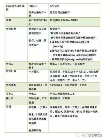 """中国加入交换信息国 今年在美报税须遵""""FATCA""""法则 申报所有海外帐户"""
