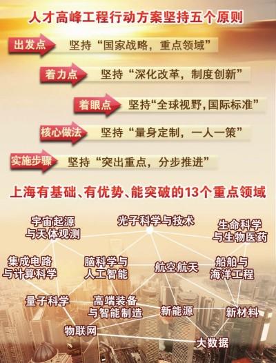 上海发布《人才高峰工程行动方案》