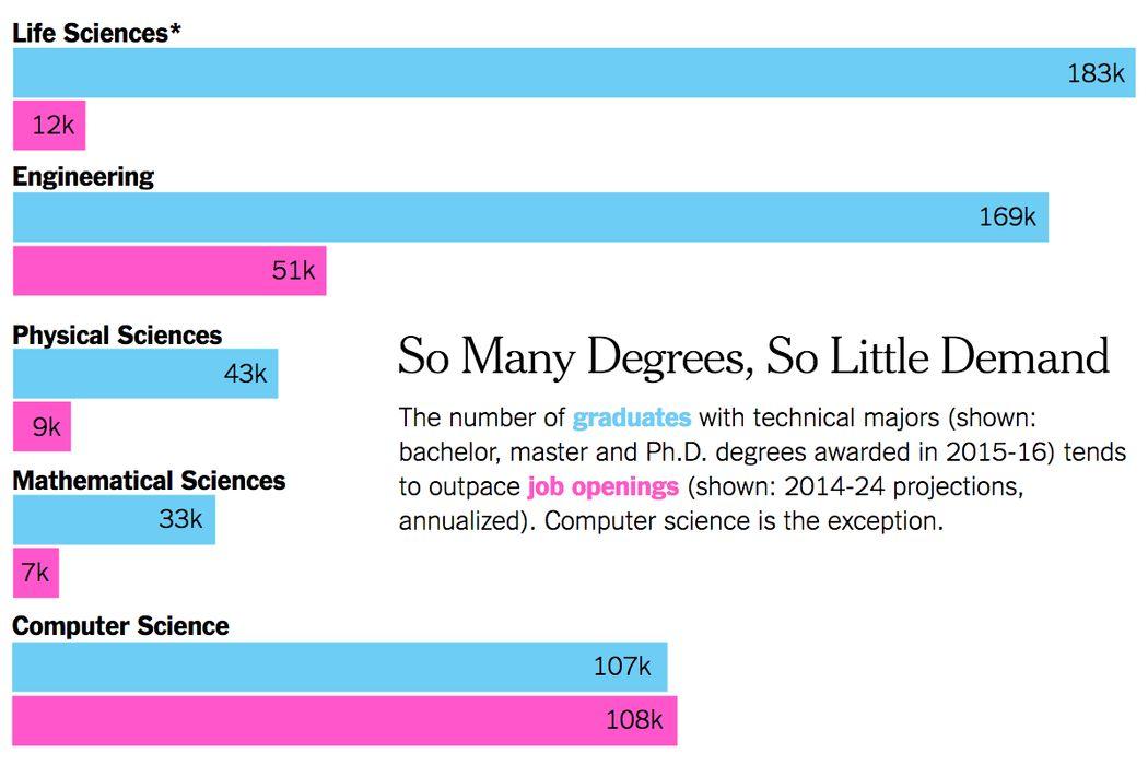 美国官方确认STEM专业列表