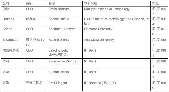 为什么清华和北大应该向印度理工学院(IIT)学习?