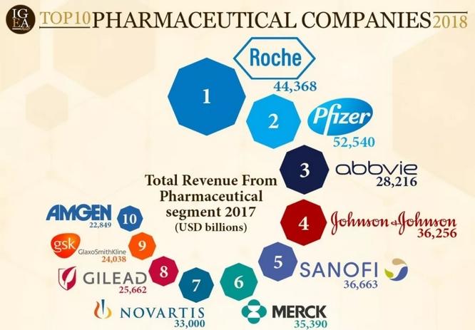 Evaluate Pharma:2018十大制药公司 & 2022销售额最高的十大药物