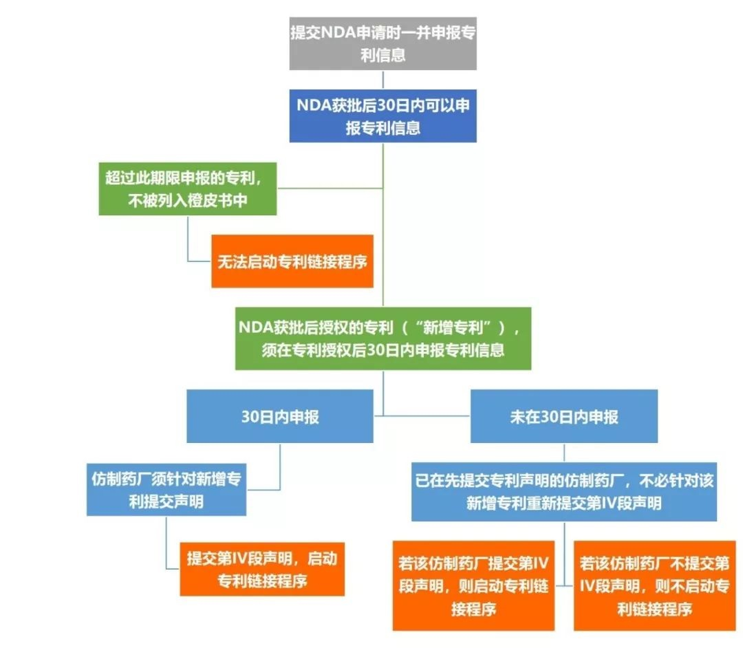 谈中国药品专利链接改革:美国药品橙皮书新变化对中国专利链接的启示