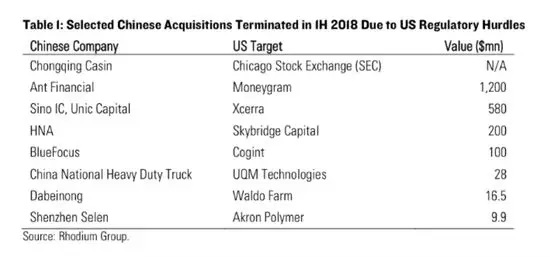 特朗普再出重招:加强技术出口管制!中资超25%不许收购美科技公司