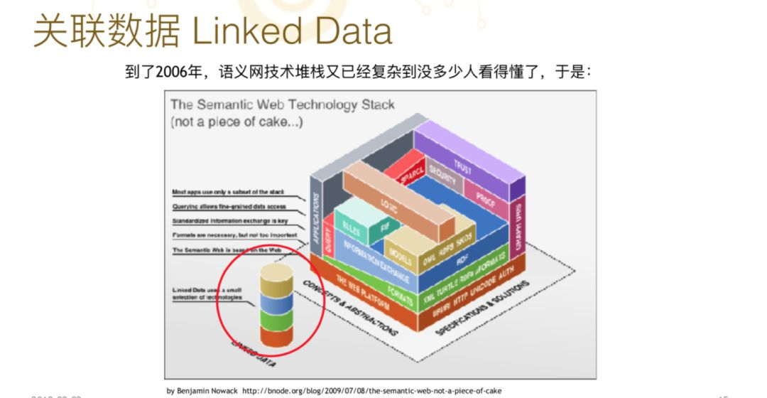 鲍捷: 知识图谱发展关键阶段及技术脉络