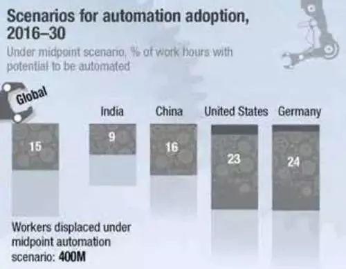 麦肯锡全球研究院:逾1亿中国人将于2030年面临摩擦性失业
