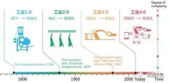 科技革命将催生不同于资本主义与社会主义的第三制度