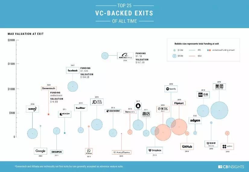 美国知名创投研究机构 CBInsights:全球回报最好的40个VC投资案例