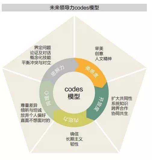 陈春花:什么是未来领导力?如何打造未来领导力?