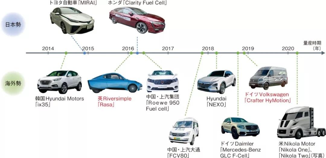 PEFC类型燃料电池在未来十年将占据约93%的市场份额