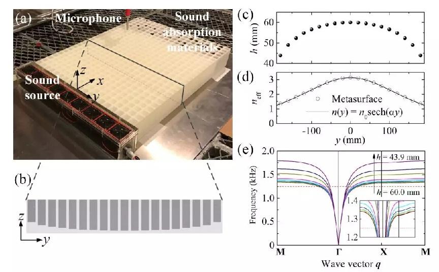 香港理工大学祝捷展示基于梯度超表面的声表面波亚波长声聚焦和成像