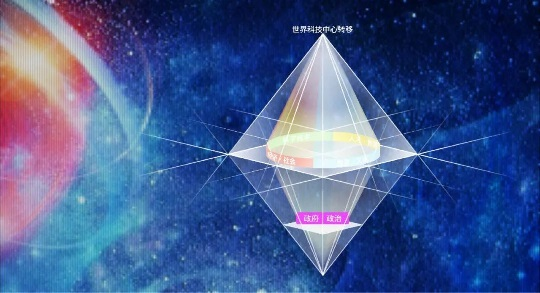 潘教峰:钻石模型 ― 解读世界科技中心的转移更替