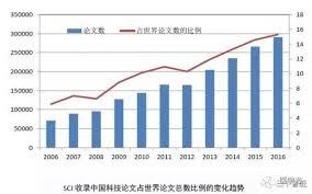 71个领域中国科学论文被引用次数世界第一