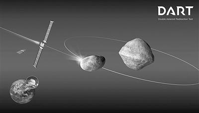 美国国家航空航天局(NASA):DART航天器与小行星相撞会怎样