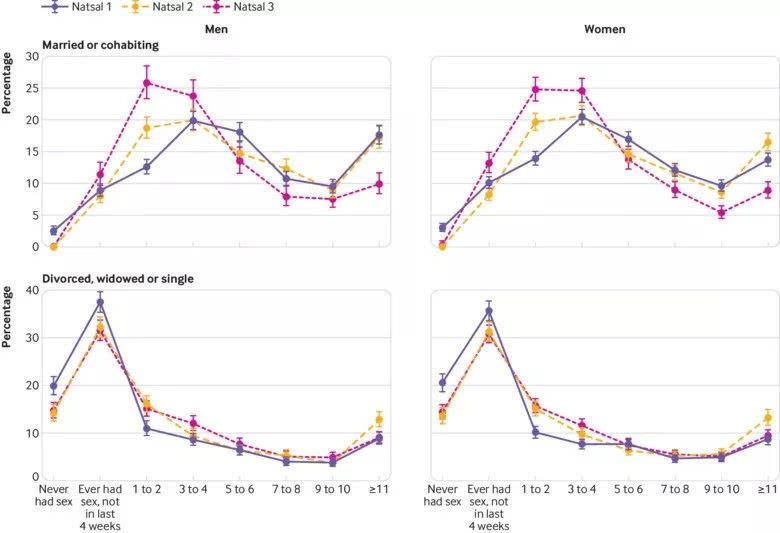 《British Medical Journal》: 现代已婚/同居人性行为频率越来越低
