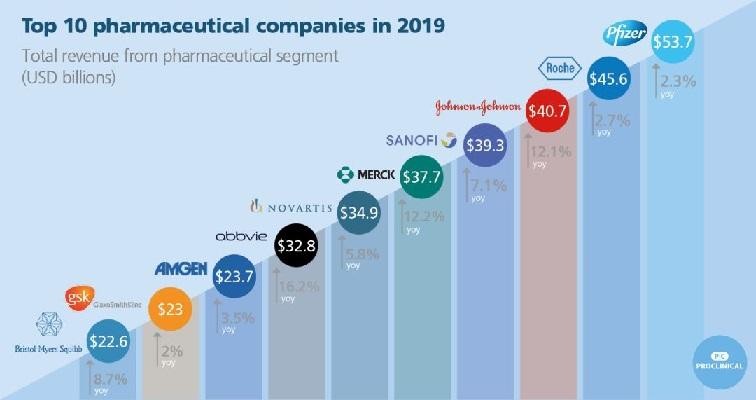 2019年全球十大最大制药公司收入排序