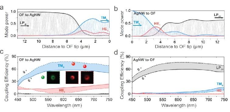 UCR闫若雪、刘明课题组取得光学转化效率研究三十年来重大突破