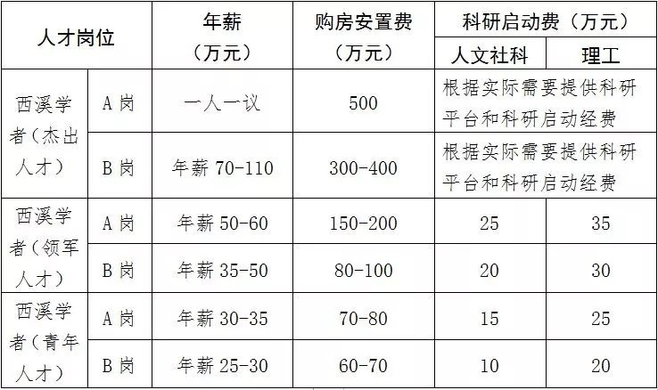 """浙江外国语学院""""西溪学者""""招聘:最高年薪110万+购房安置费500万"""