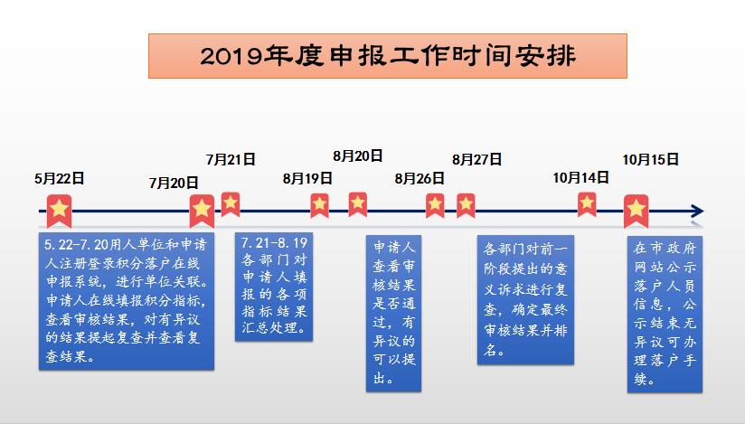 北京2019年积分落户申报启动 申报期60天