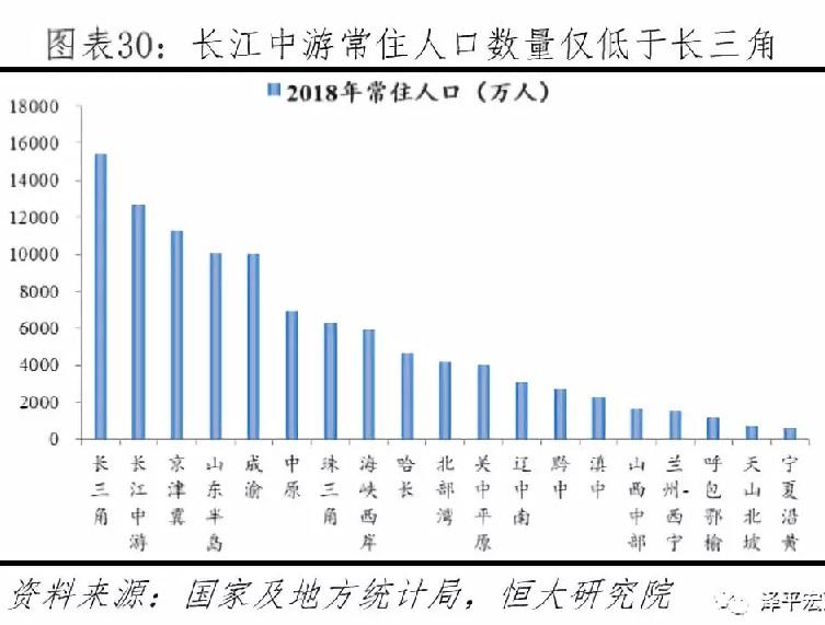 中国城市群发展潜力排名:2019