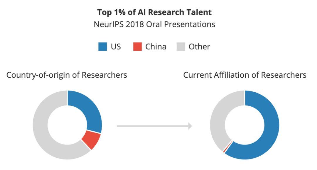 美国Marco Polo智库报告:中国顶尖AI人才流失,大部分去了美国