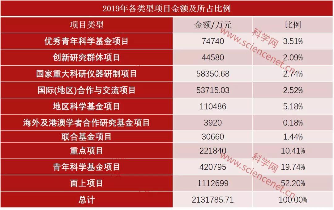 中国2019年国家自然科学基金立项数和总金额全名单