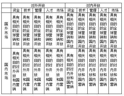 陈岳云:开放发展模式, 跨国企业与区域一体化发展