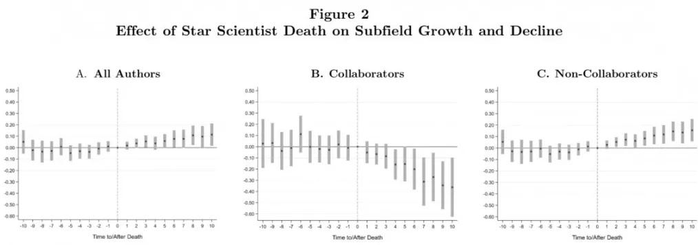 MIT教授发文《美国经济评论》 :生命科学受益于明星科学家们的死亡