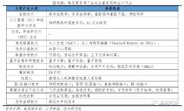 任泽平:美国对华发起科技战的主要手段与潜在升级路径